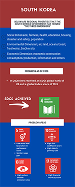 Preview image of an infographic related to international collaboraitons in South Korea