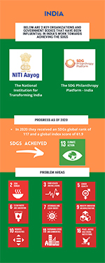 Preview image of an infographic related to international collaboraitons in India.